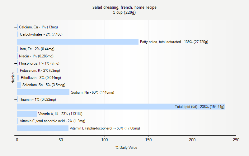% Daily Value for Salad dressing, french, home recipe 1 cup (220g)