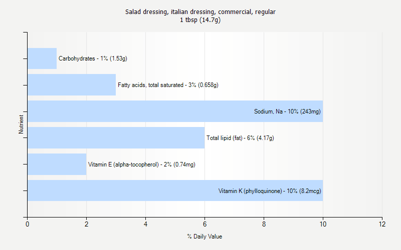 % Daily Value for Salad dressing, italian dressing, commercial, regular 1 tbsp (14.7g)
