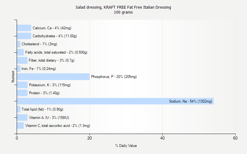 % Daily Value for Salad dressing, KRAFT FREE Fat Free Italian Dressing 100 grams