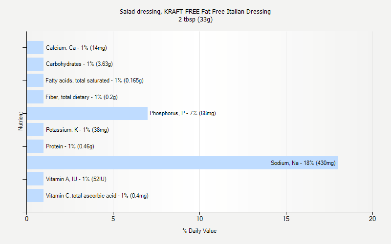 % Daily Value for Salad dressing, KRAFT FREE Fat Free Italian Dressing 2 tbsp (33g)