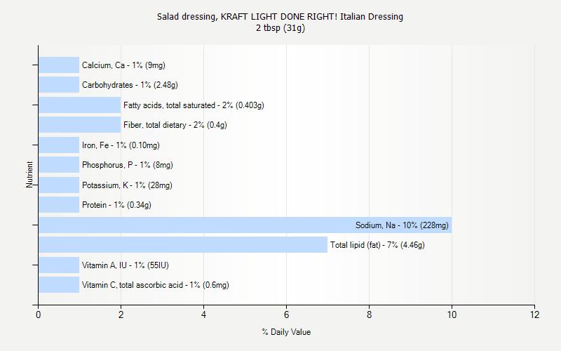 Salad dressing, KRAFT LIGHT DONE RIGHT