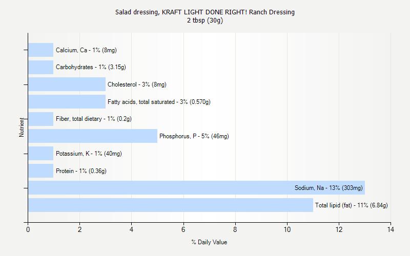 Salad Dressing Kraft Light Done Right Ranch Dressing Nutrition