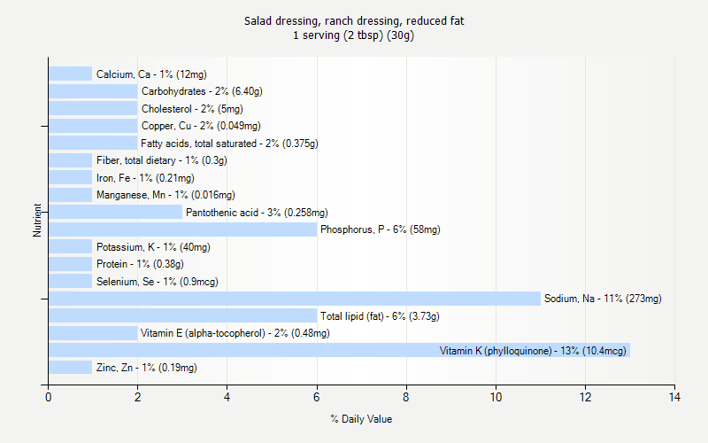 % Daily Value for Salad dressing, ranch dressing, reduced fat 1 serving (2 tbsp) (30g)