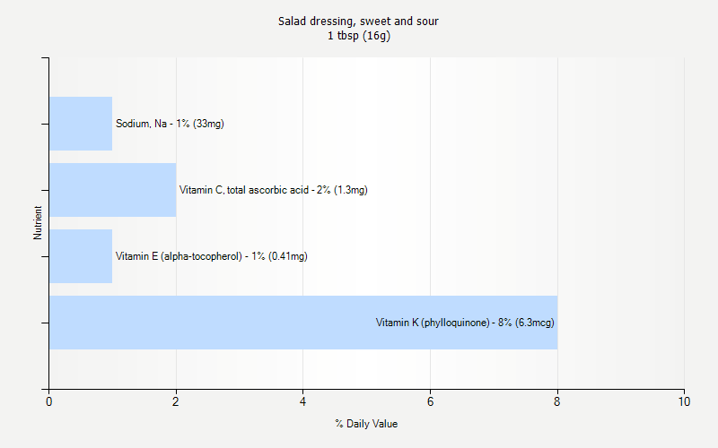 % Daily Value for Salad dressing, sweet and sour 1 tbsp (16g)