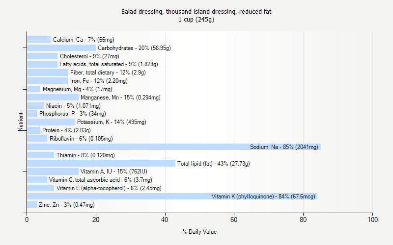 % Daily Value for Salad dressing, thousand island dressing, reduced fat 1 cup (245g)