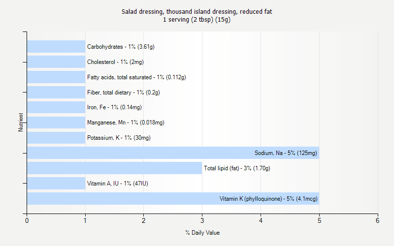 % Daily Value for Salad dressing, thousand island dressing, reduced fat 1 serving (2 tbsp) (15g)