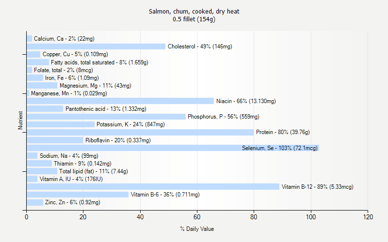 % Daily Value for Salmon, chum, cooked, dry heat 0.5 fillet (154g)