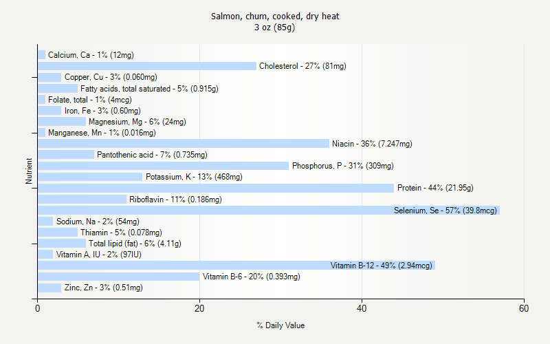 % Daily Value for Salmon, chum, cooked, dry heat 3 oz (85g)