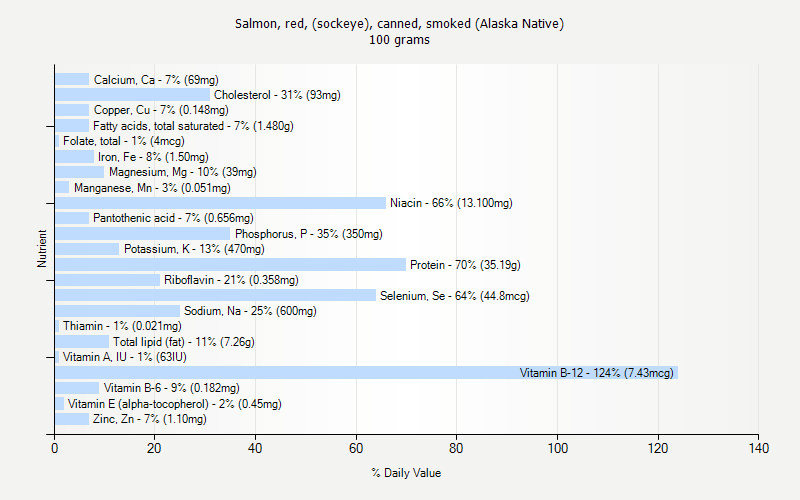% Daily Value for Salmon, red, (sockeye), canned, smoked (Alaska Native) 100 grams