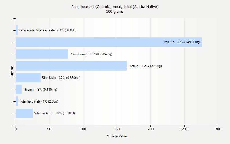 % Daily Value for Seal, bearded (Oogruk), meat, dried (Alaska Native) 100 grams
