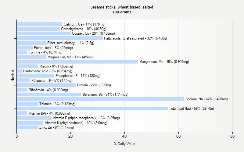 Honey Sesame Sticks Whole Foods