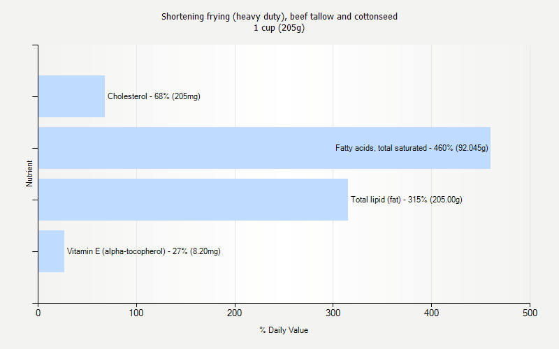 % Daily Value for Shortening frying (heavy duty), beef tallow and cottonseed 1 cup (205g)