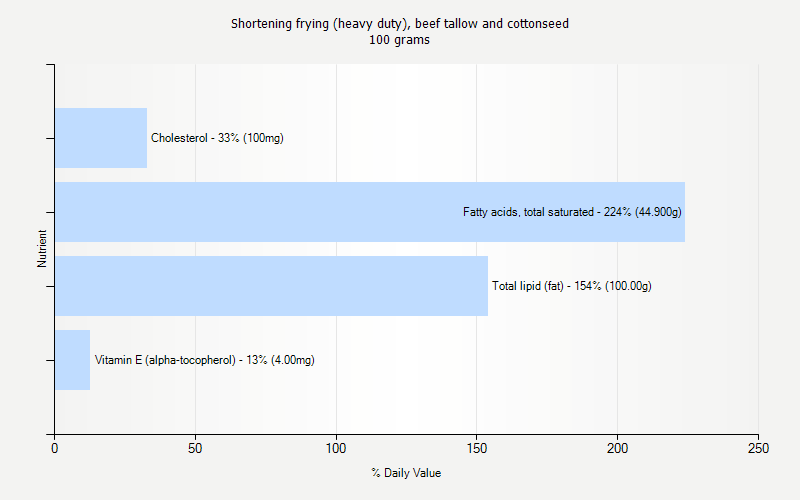% Daily Value for Shortening frying (heavy duty), beef tallow and cottonseed 100 grams