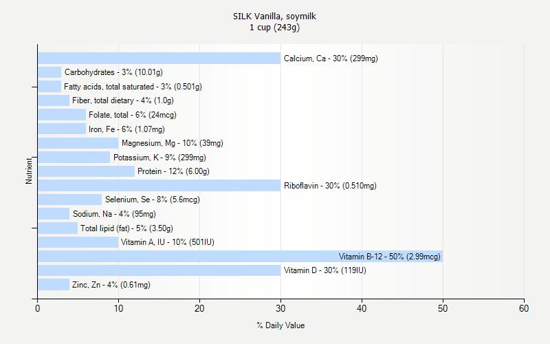 Daily Value for SILK Vanilla, soymilk 1 cup (243g)