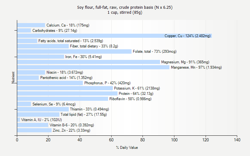 % Daily Value for Soy flour, full-fat, raw, crude protein basis (N x 6.25) 1 cup, stirred (85g)