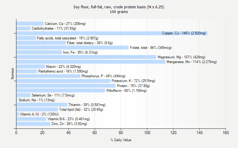 % Daily Value for Soy flour, full-fat, raw, crude protein basis (N x 6.25) 100 grams