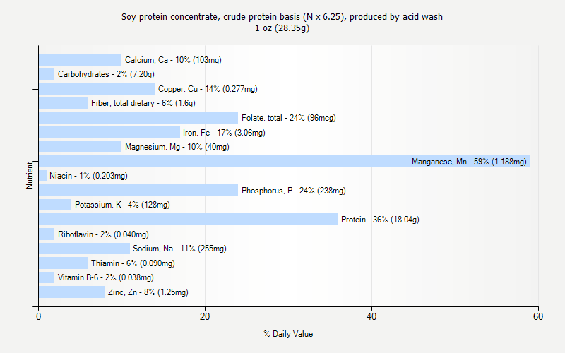 % Daily Value for Soy protein concentrate, crude protein basis (N x 6.25), produced by acid wash 1 oz (28.35g)