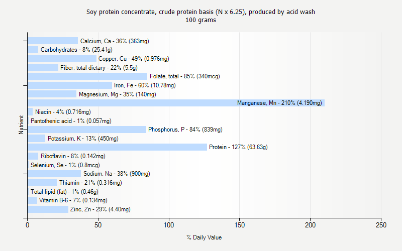 % Daily Value for Soy protein concentrate, crude protein basis (N x 6.25), produced by acid wash 100 grams
