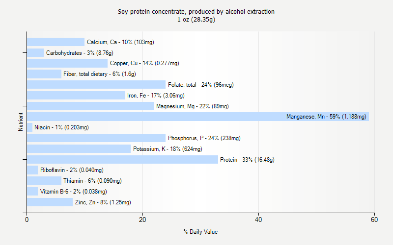 % Daily Value for Soy protein concentrate, produced by alcohol extraction 1 oz (28.35g)