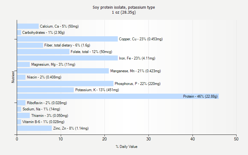 Soy protein isolate, potassium type nutrition