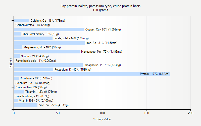 % Daily Value for Soy protein isolate, potassium type, crude protein basis 100 grams