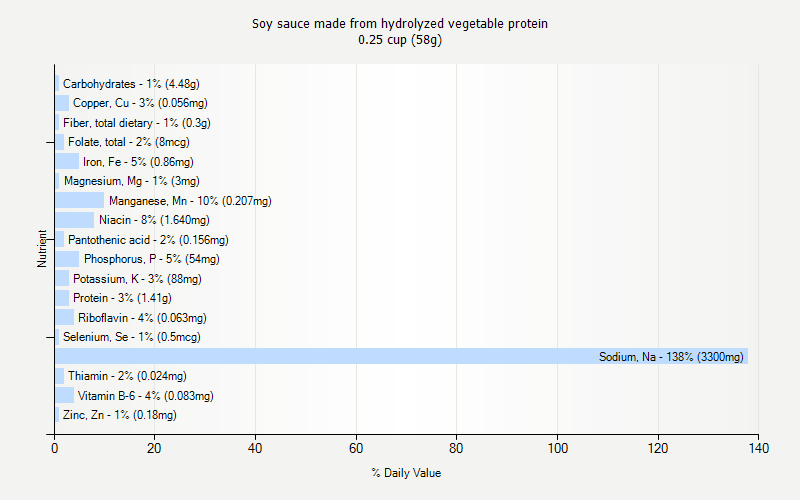 % Daily Value for Soy sauce made from hydrolyzed vegetable protein 0.25 cup (58g)