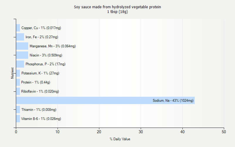 % Daily Value for Soy sauce made from hydrolyzed vegetable protein 1 tbsp (18g)