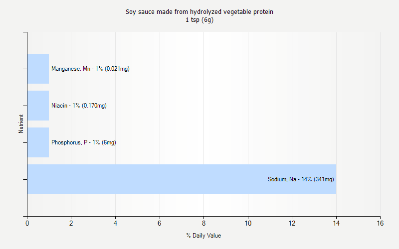 % Daily Value for Soy sauce made from hydrolyzed vegetable protein 1 tsp (6g)