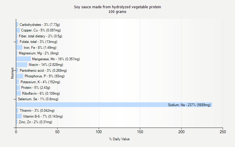 % Daily Value for Soy sauce made from hydrolyzed vegetable protein 100 grams