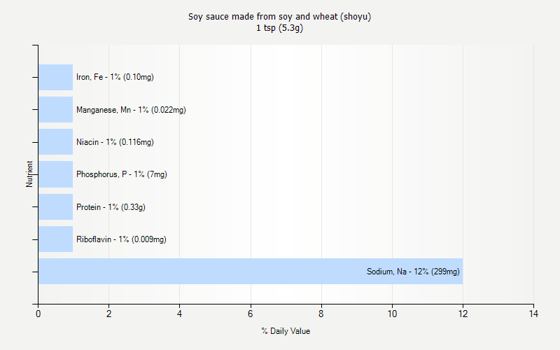 % Daily Value for Soy sauce made from soy and wheat (shoyu) 1 tsp (5.3g)