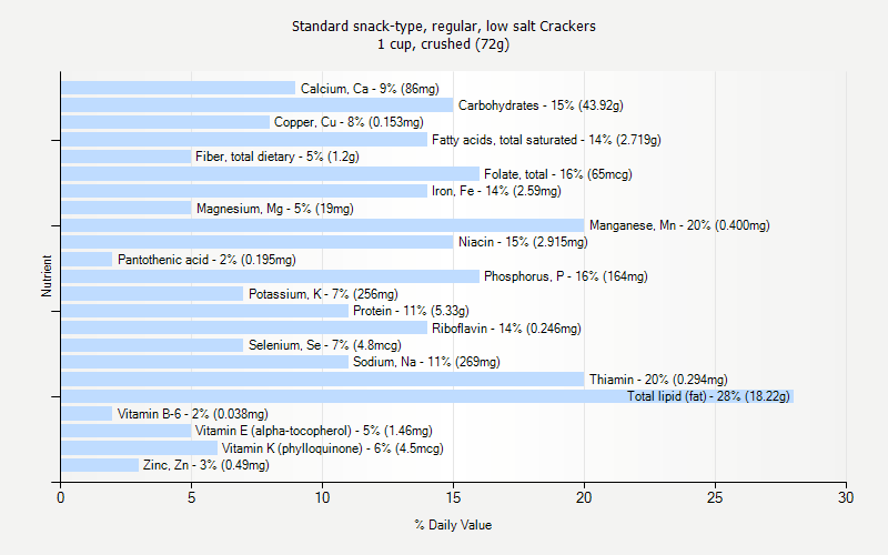 % Daily Value for Standard snack-type, regular, low salt Crackers 1 cup, crushed (72g)