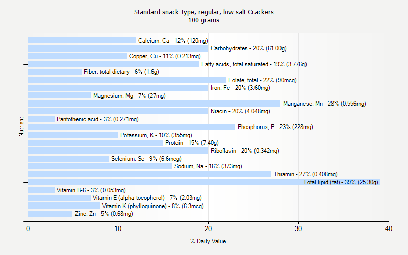 % Daily Value for Standard snack-type, regular, low salt Crackers 100 grams