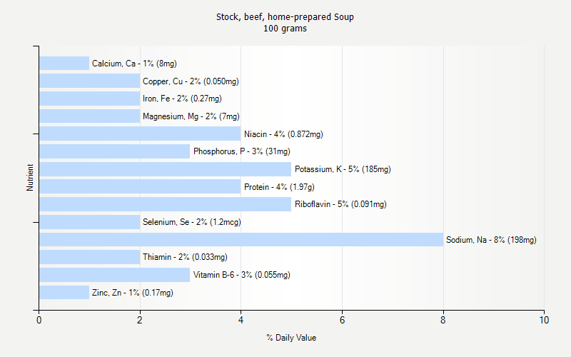% Daily Value for Stock, beef, home-prepared Soup 100 grams