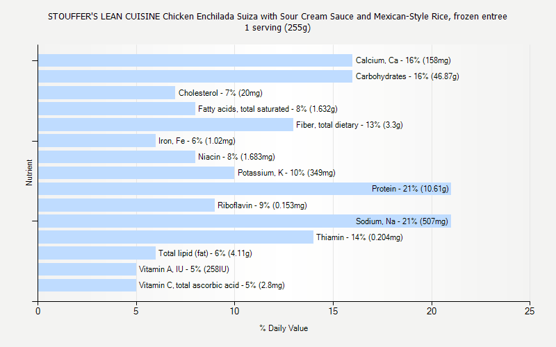 % Daily Value for STOUFFER'S LEAN CUISINE Chicken Enchilada Suiza with Sour Cream Sauce and Mexican-Style Rice, frozen entree 1 serving (255g)