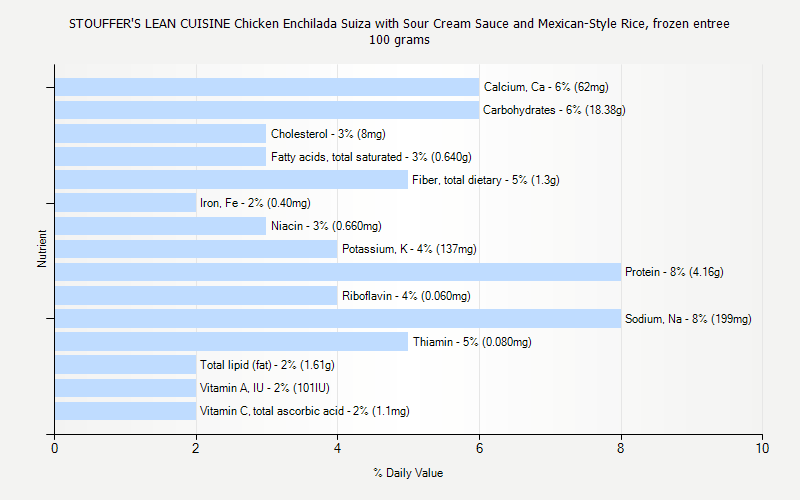 % Daily Value for STOUFFER'S LEAN CUISINE Chicken Enchilada Suiza with Sour Cream Sauce and Mexican-Style Rice, frozen entree 100 grams