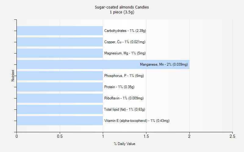 % Daily Value for Sugar-coated almonds Candies 1 piece (3.5g)