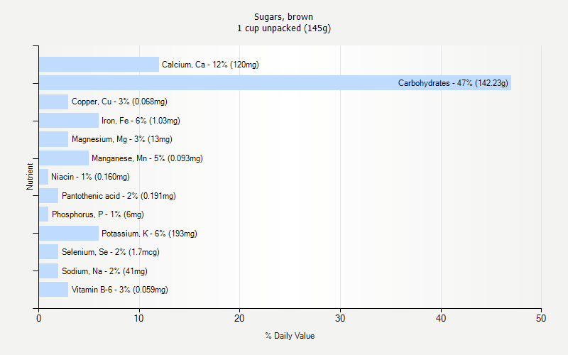 % Daily Value for Sugars, brown 1 cup unpacked (145g)