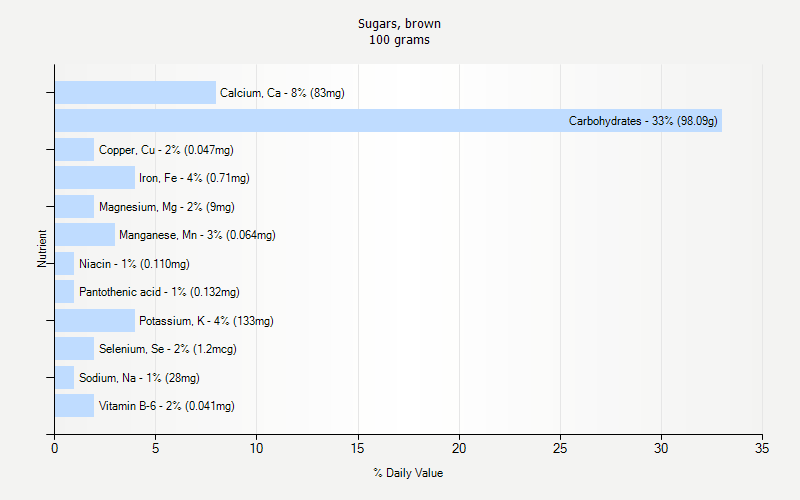 % Daily Value for Sugars, brown 100 grams