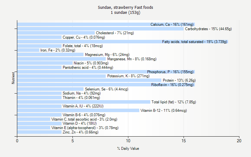 % Daily Value for Sundae, strawberry Fast foods 1 sundae (153g)