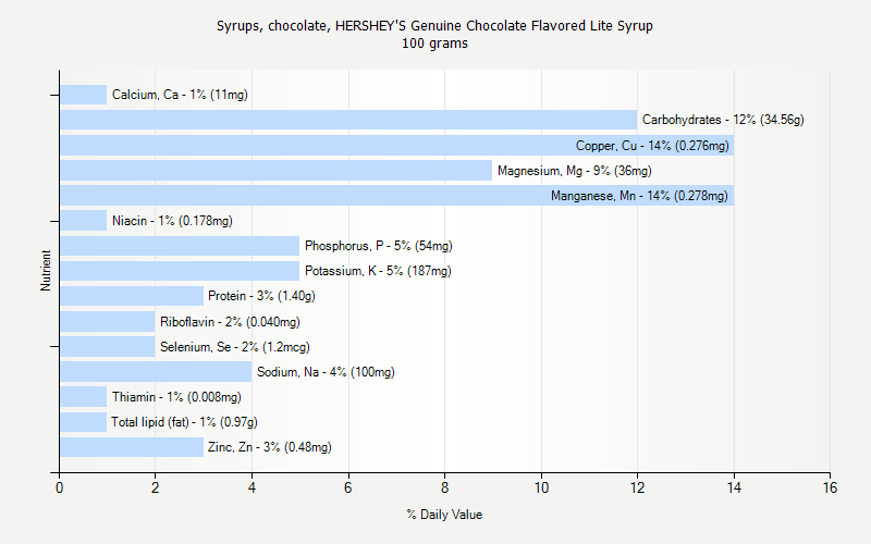% Daily Value for Syrups, chocolate, HERSHEY'S Genuine Chocolate Flavored Lite Syrup 100 grams
