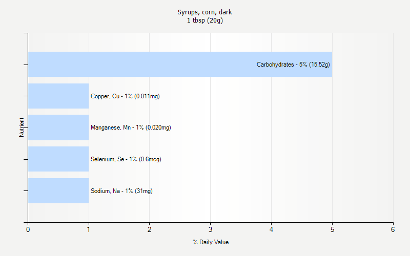 % Daily Value for Syrups, corn, dark 1 tbsp (20g)