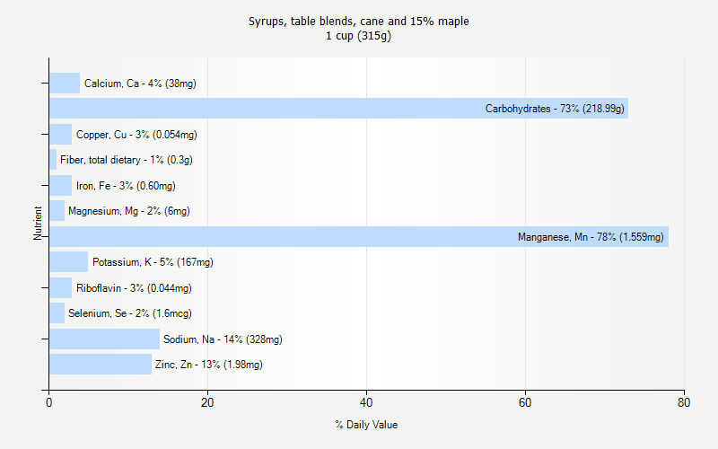 % Daily Value for Syrups, table blends, cane and 15% maple 1 cup (315g)