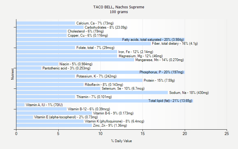 % Daily Value for TACO BELL, Nachos Supreme 100 grams