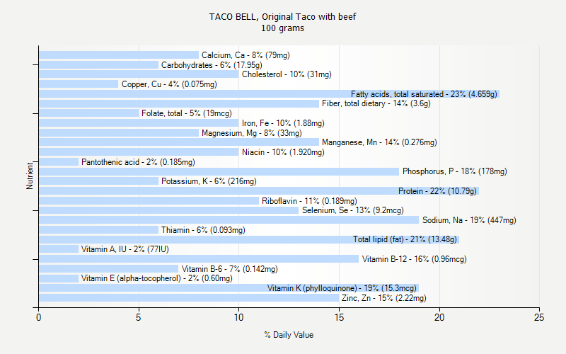 % Daily Value for TACO BELL, Original Taco with beef 100 grams