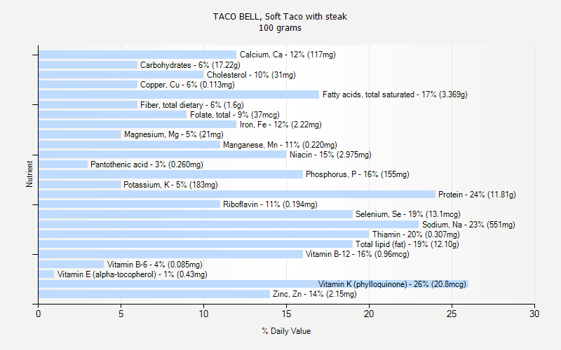 % Daily Value for TACO BELL, Soft Taco with steak 100 grams