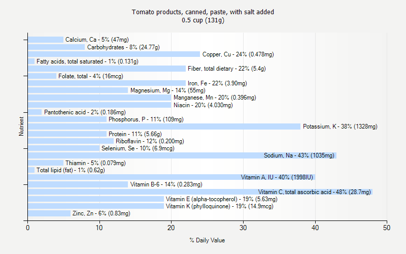 % Daily Value for Tomato products, canned, paste, with salt added 0.5 cup (131g)