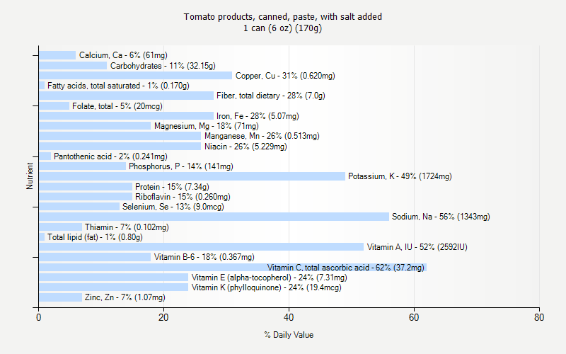 % Daily Value for Tomato products, canned, paste, with salt added 1 can (6 oz) (170g)