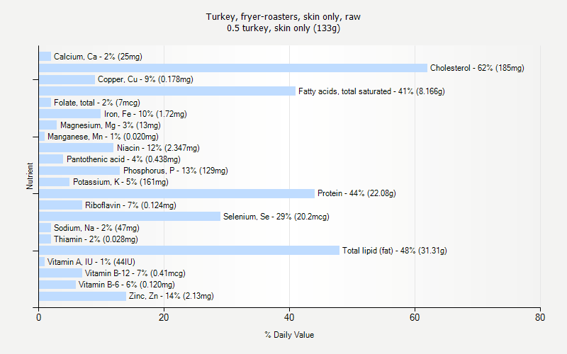 % Daily Value for Turkey, fryer-roasters, skin only, raw 0.5 turkey, skin only (133g)
