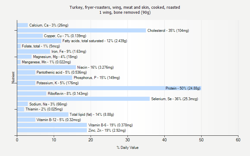% Daily Value for Turkey, fryer-roasters, wing, meat and skin, cooked, roasted 1 wing, bone removed (90g)