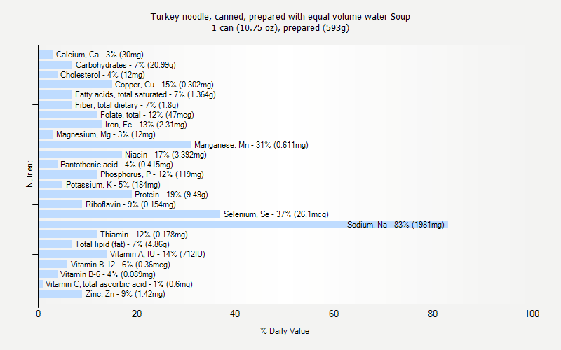 % Daily Value for Turkey noodle, canned, prepared with equal volume water Soup 1 can (10.75 oz), prepared (593g)
